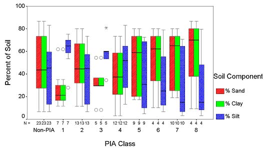 Box Plot of Percent of Soil versus PIA Class divided into soil components